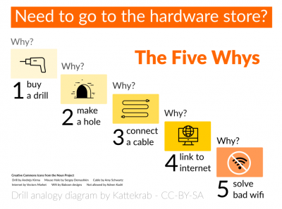 The Five Whys - Need to go to the hardware store?